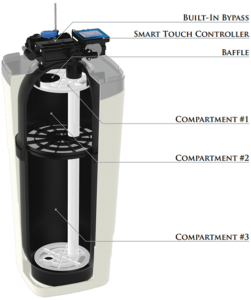 Hague WATERMAX® SOFTENER